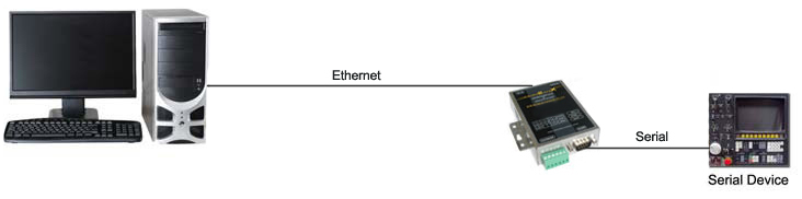 serial ethernet setup example